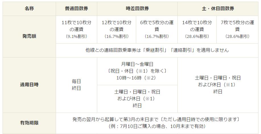 阪急_回数券